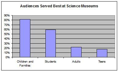 Audiences Served Best at Science Museums