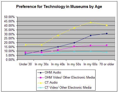 Technology and Museums
