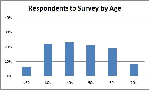 Respondents to Survey by Age