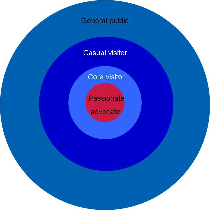 Museum_advocate_circle_chart